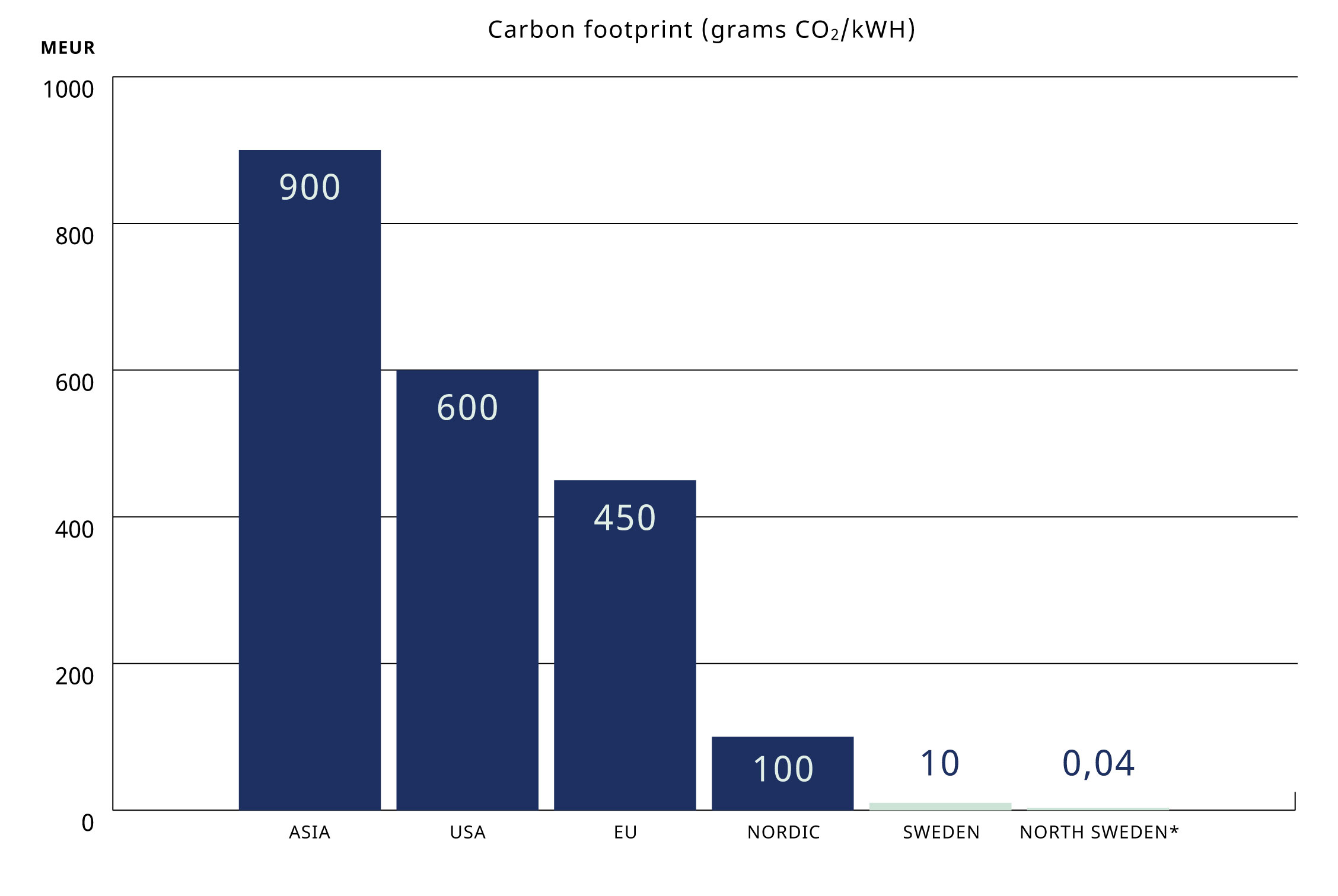 Carbon footprint in grams CO2 per kWh of power generation in 2014. </br>Source: European Environment Agency and Vattenfall.</br>*EPD Vattenfall Hydropower.